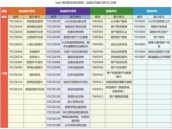 物流职业资历架构能力单元汇总表(节选)-长风物流认证体系